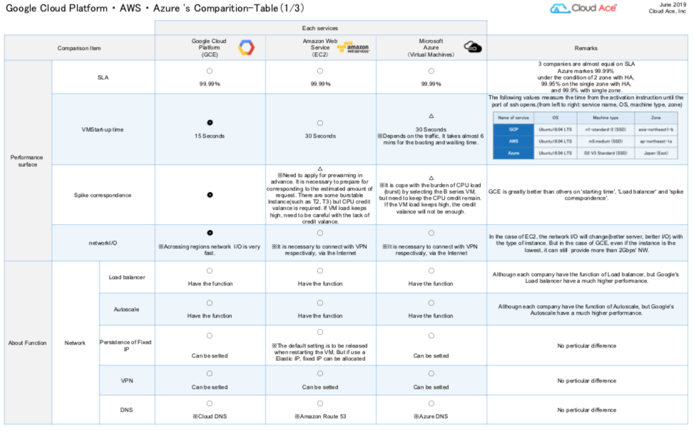 GCP - AWS - Azure Comparison Graphic