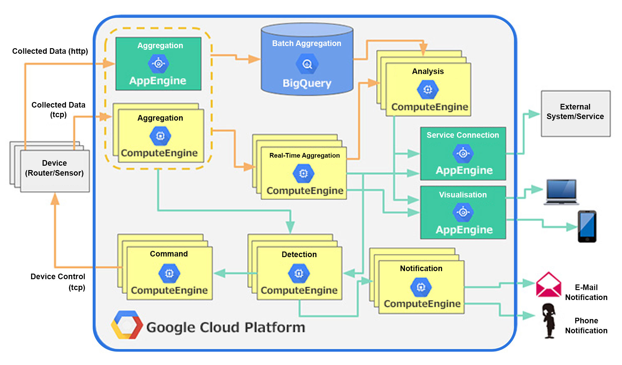 Diagram of architecture on Google Cloud Platform for IoT solution