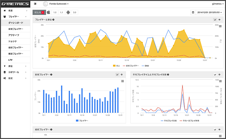 Images of G2Metrics dashboard.